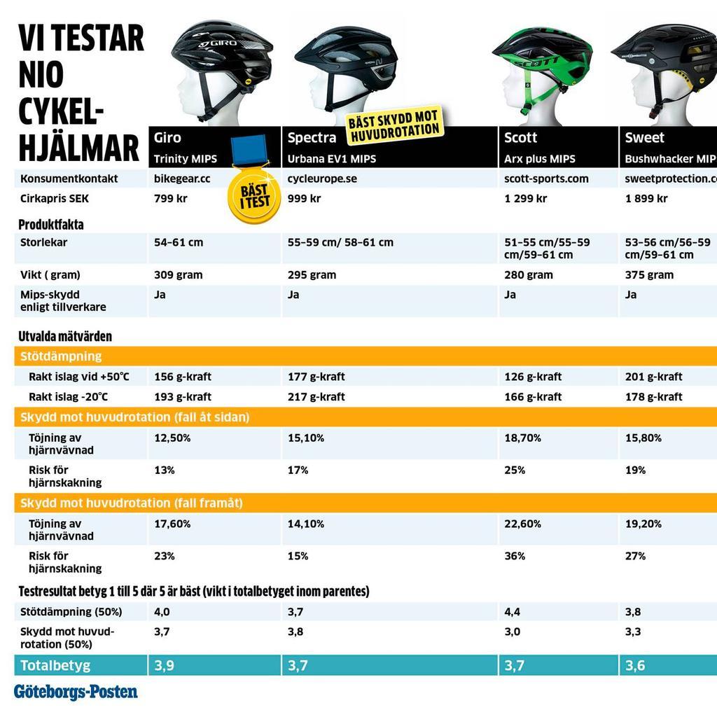 Inredning induktionshäll test : Göteborgs-Posten - artiklar av Martin Hansson