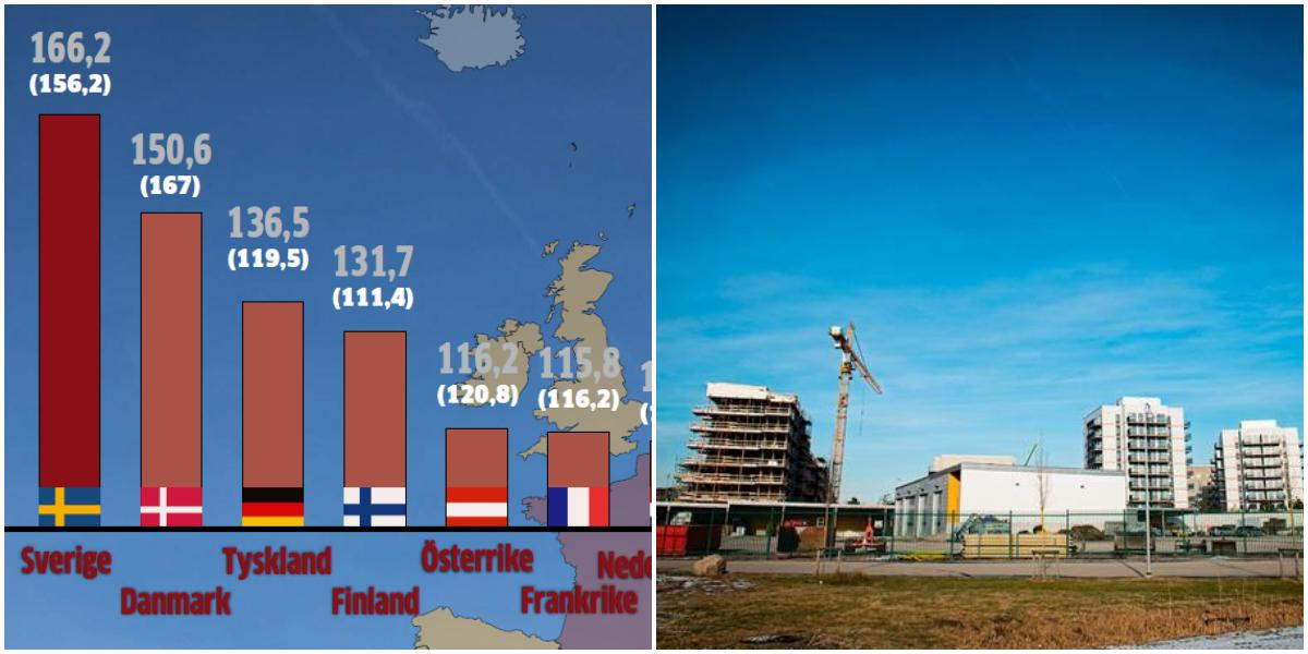 Sverige bygger dyrast bostäder i EU