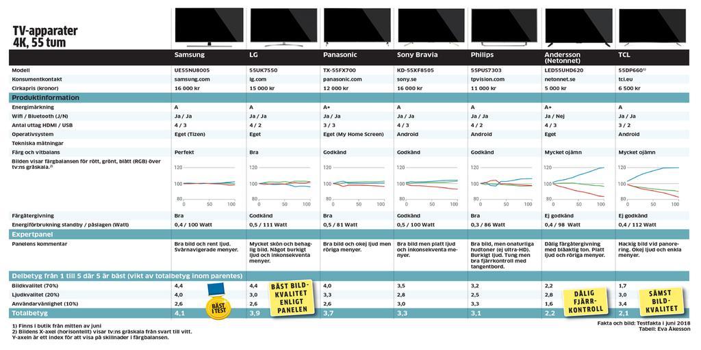 Tio tester att ha koll på innan du köper ny pryl  539634a41bce1